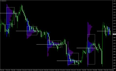 How to Use Market Profile in Forex Trading?