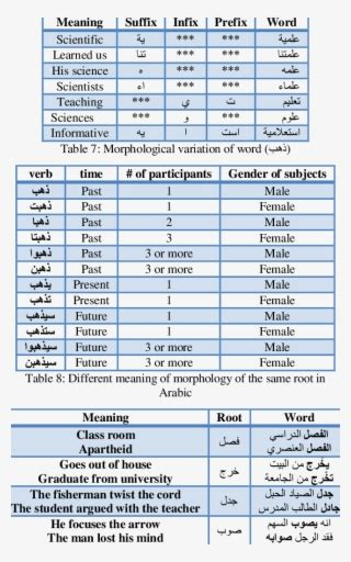 Dominant/subordinate Meaning Frequencies For Ambiguous