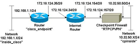 Configuring an IPsec Tunnel - Cisco Router to Checkpoint