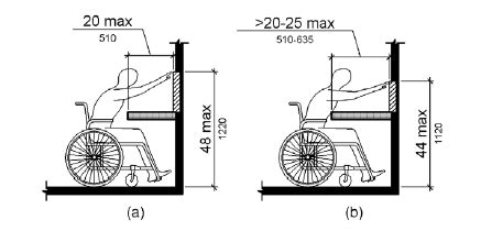 ADA Focus: Reach Ranges and Operable Parts