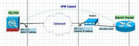 Dynamic Site to Site IKEv2 VPN Tunnel Between an ASA and