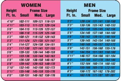 Weight - height chart for women + men by height and frame