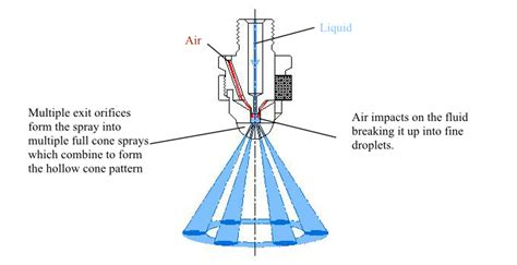 Air Atomising Spray Nozzles with a hollow cone spray pattern