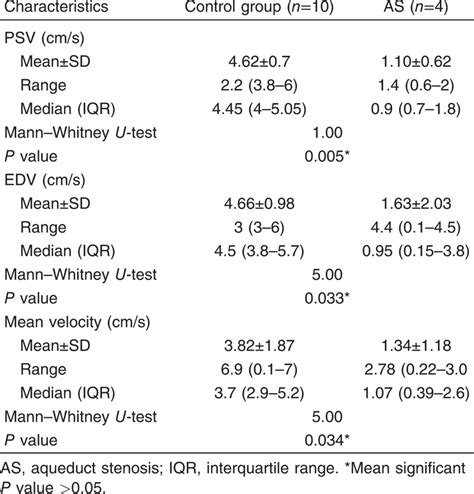 Cerebrospinal fluid flowmetry using phase-contrast MRI