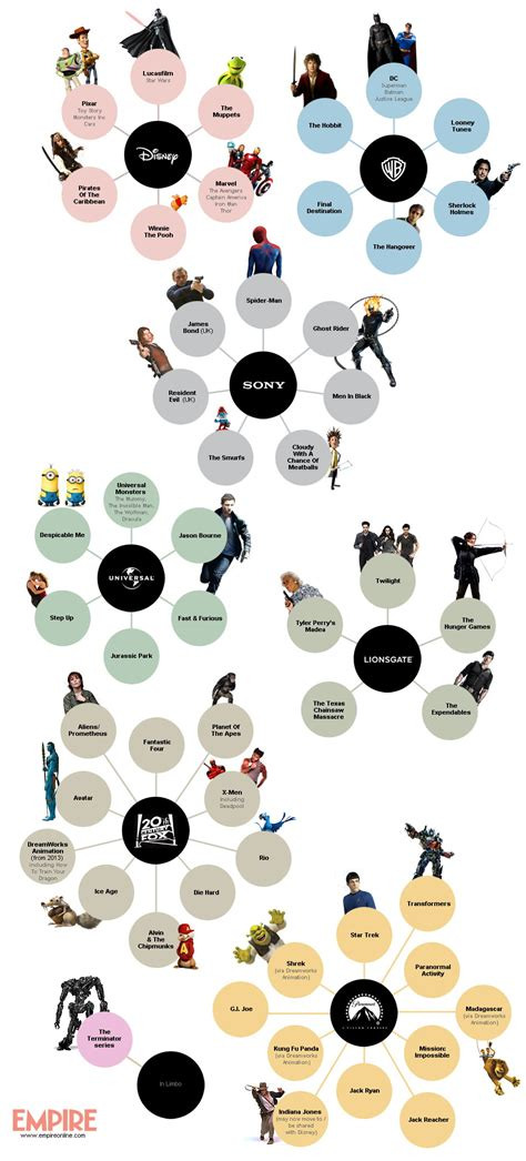 Who Owns Which Movie Franchise? | YouBentMyWookie