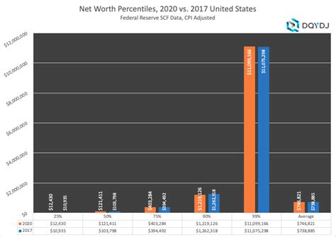 United States Net Worth Brackets, Percentiles, and Top One