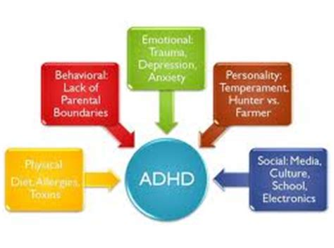 Treatment of ADHD Research Papers for Psychology Research